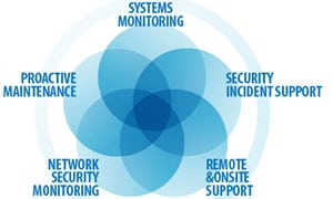 Remote Managed Services